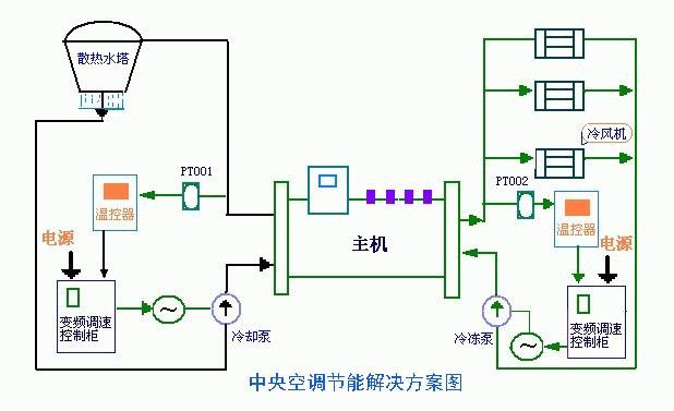 中央空调最佳节能解决方案
