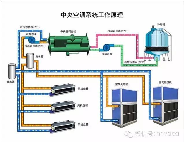 安装中央空调看似很难,但只要掌握了其中的技巧也并非难事。人们常提到风机盘管,即风机盘管空调系统,就是由风机和盘管组成的机组置于空调房间内。风机吸进空气,过滤后再经盘管加热或冷却,就地进入空调房间,以达到空调的目的。房间所需的新鲜空气通常是将室外空气经新风处理机组集中处理后由管道送入。风机盘管所用冷媒集中供应,属半集中式空调系统。在此系统中,冷量(或热量)分别由空气和水带入空调房间,属空气-水系统。 这种空调系统因其布置灵活、各房间可以独立调节而广泛用于宾馆、公寓、医院和办公楼等高层多室小空间的建筑物。这种