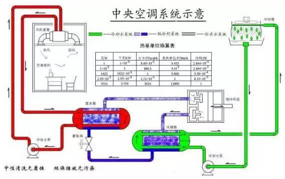空调水系统的分类方法很多,按照管道的布置形式和工作原理,一般可